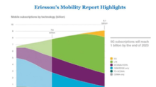 Why Ericsson Is Optimistic about 5G