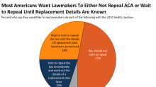 75% of Americans don't want Obamacare repealed without an alternative