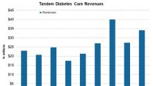 How's Tandem Diabetes Care Positioned in September?