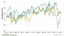 Public Service Enterprise Group: Analysts' Views and Estimates