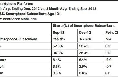 ComScore:  iPhone up to 36 percent of US phone share in December, Android stayed put