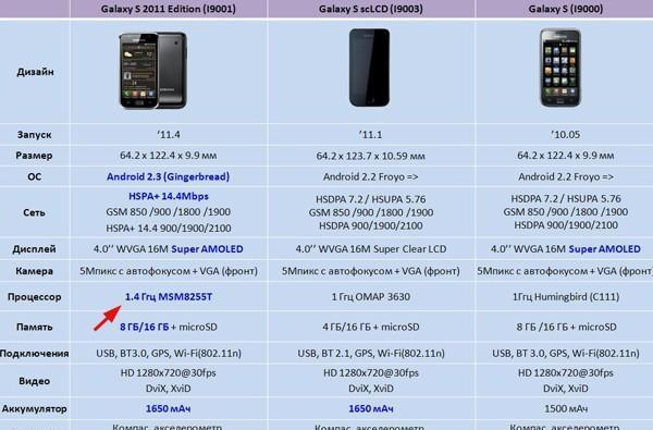 Samsung Galaxy S getting a 1.4GHz '2011 edition' next month (update: confirmed)