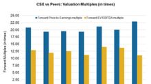 How CSX's Valuation Stacks Up with Peers
