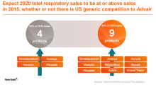 Anoro Ellipta May Boost GlaxoSmithKline's Respiratory Franchise Revenues