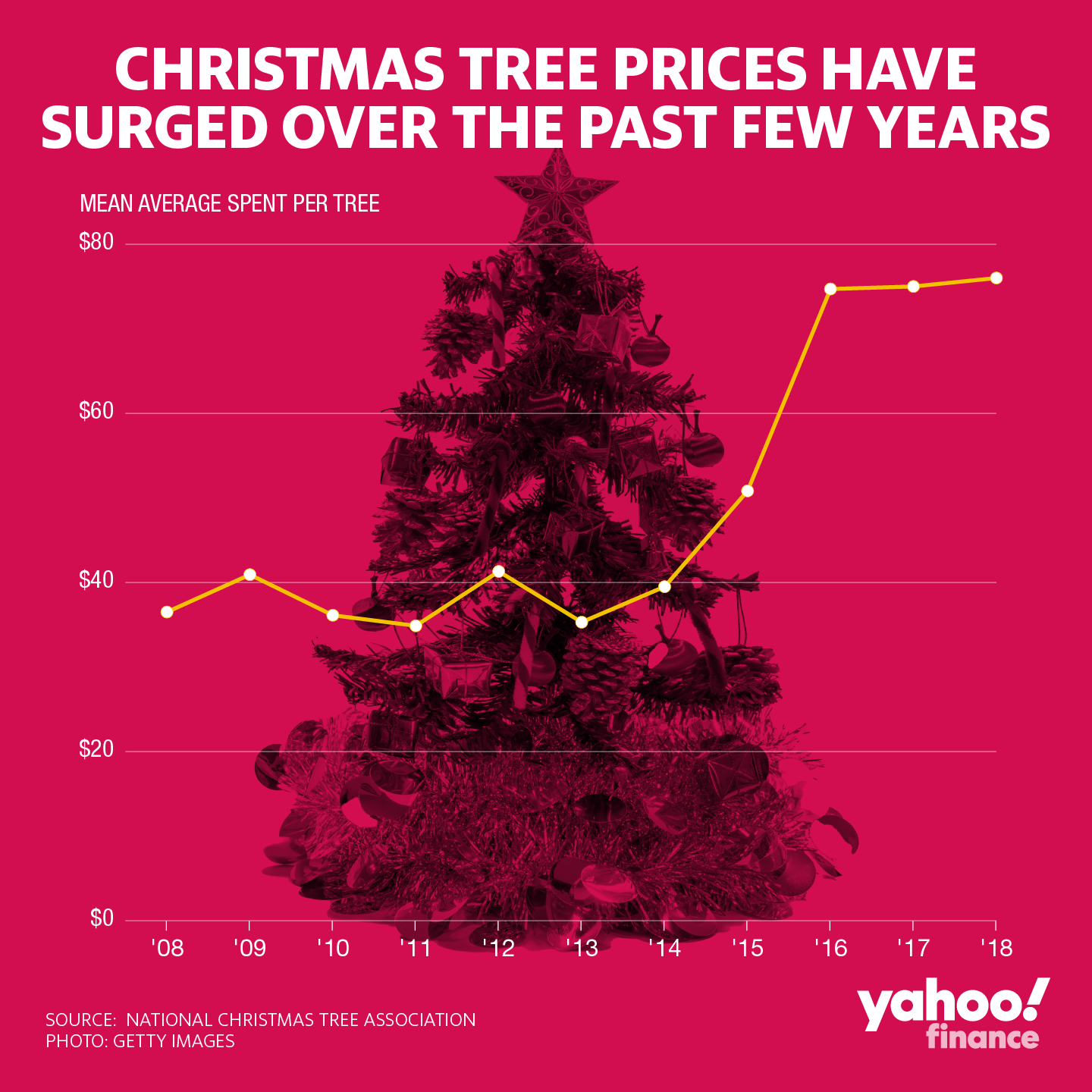 Christmas trees are getting more expensive