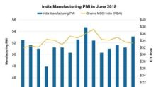 India's Manufacturing PMI Improved: More Upside for Nifty 50?