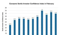 Eurozone Investor Confidence Improved: Can It Help Equiies?