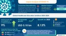 COVID-19 Impacts: Healthcare Education Solutions Market Will Accelerate at a CAGR of almost 9% through 2020-2024|Increase in Adoption of M-learning to Boost Growth| Technavio