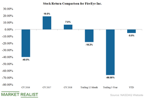 Fewer than 40% of Analysts Recommend a 'Buy' for FireEye