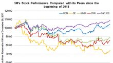 Can 3M's Stock Price Recover Some Lost Ground?