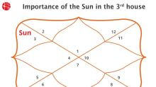 The Sun In 3rd House: Vedic Astrology