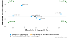 Halfords Group Plc breached its 50 day moving average in a Bearish Manner : HFD-GB : June 12, 2017