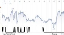 See what the IHS Markit Score report has to say about SBA Communications Corp.