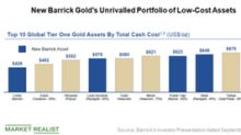 Barrick Could Emerge Leaner and Stronger after an Asset Review