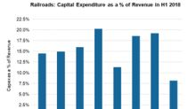 This Railroad's Capital-to-Revenue Ratio Was Highest in H1 2018