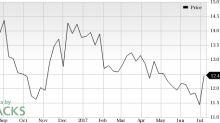 Rambus Inc. (RMBS) Catches Eye: Stock Jumps 9.9%