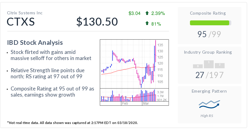 News post image: Citrix Systems, IBD Stock Of The Day, Rides Work-From-Home Wave
