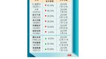 壹賬通最快9月IPO擬籌78億 目標估值僅624億 不利平保晉「紅底」