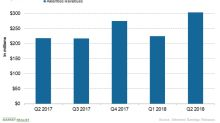 How's Alkermes Positioned Financially in September?