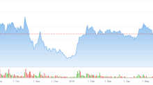 Time to Cash Out on Cannabis Stock Canopy Growth (CGC)