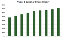 P&G Enhances Its Returns, But Competition Is a Threat
