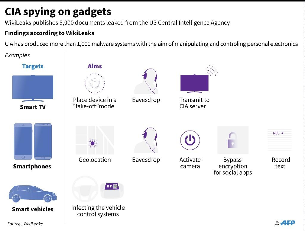 Graphic outlining technical objectives of CIA hacking schemes, according to a new document release by WikiLeaks (AFP Photo/John SAEKI)