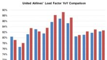 UAL: Disciplined Capacity Additions Drive the Load Factor