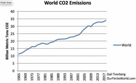 The Big Lie Behind Global Energy Policy