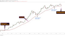If Bitcoin Starts Closing Below the 50-Day SMA It May Mean Deeper Pullback Ahead