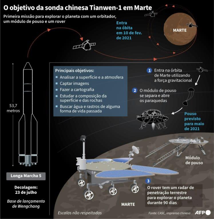 Sonda chinesa pousa em Marte