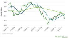 Devon Energy: 'Golden Cross' Awaiting