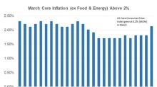Why March's Inflation Numbers Could Pressure the Fed