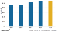 Oneok Is Expected to Post 20% Earnings Growth in 1Q18