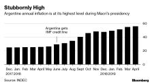 Macri Finally Gets Some Relief as Argentine Inflation Slows
