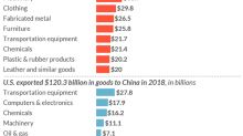 Why the U.S.-China trade deficit is so huge: Here's all the stuff America imports