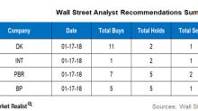 Pbr Stock Quote Interesting Pbr 13.83 0.57 4.30%  Petroleo Brasileiro S.a. Petro  Yahoo Finance