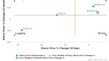 BYD Co. Ltd. breached its 50 day moving average in a Bearish Manner : BYDDF-US : November 28, 2017