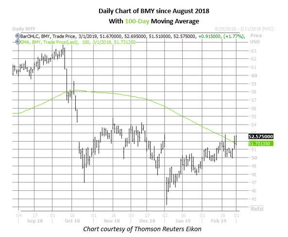 BMY - Bristol-Myers Squibb Company Stock Price - blogger.com