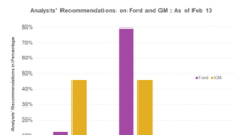 GM or Ford: Which Stock Do Analysts Recommend in February 2018?