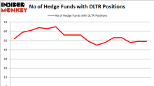 How Did Dollar Tree, Inc. (DLTR) Perform In Comparison to Hedge Fund Favorites in 2019?