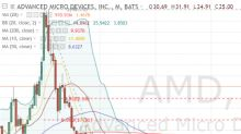 How to Profit From the Dip in Advanced Micro Devices Stock