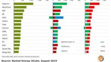 The Fastest Growing Energy Producer In The World