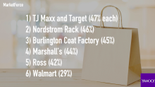 Two retailers are tied for America's favorite for value