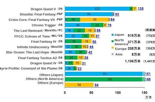 790K people bought Chrono Trigger DS (and other Square sales figures)