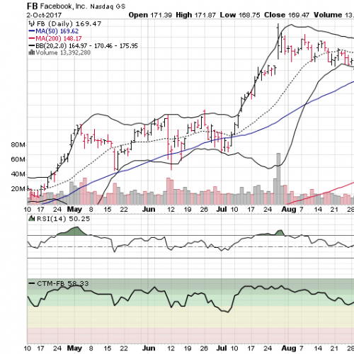 3 Big Stock Charts for Tuesday: Facebook Inc (FB), Amazon ...