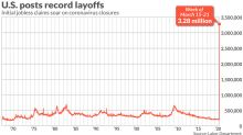 A record 3.28 million Americans applied for unemployment benefits last week due to coronavirus
