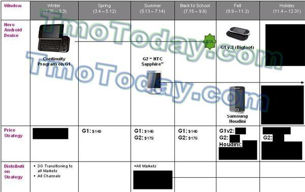 Sketchy roadmap has T-Mobile G2 for summer, G1 v2 and Samsung Houdini for fall?