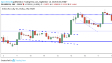 GBP/USD Daily Forecast – Sterling Declines on Inflation Miss
