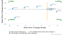 Centamin Plc breached its 50 day moving average in a Bullish Manner : CEE-CA : December 30, 2016
