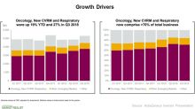 What Are AstraZeneca's Growth Drivers in Fiscal 2018?